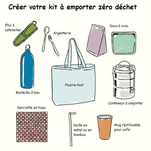 créer votre kit à emporter zéro déchet