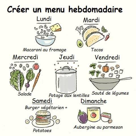 créer un menu hebdomadaire pour les repas